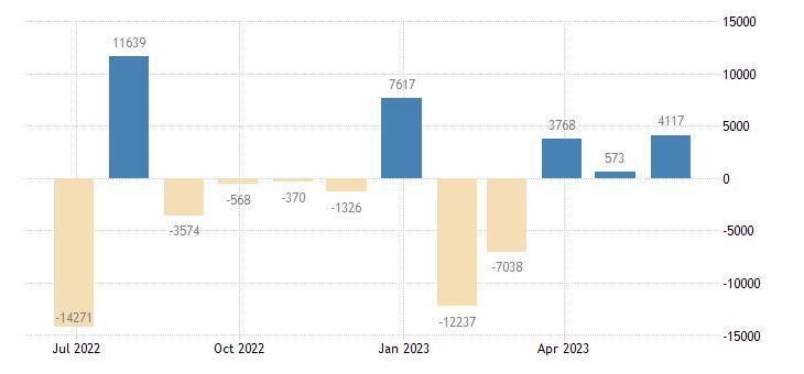 belgium balance of payments financial account on portfolio investment eurostat data