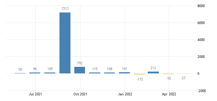 belgium balance of payments financial account on reserve assets eurostat data
