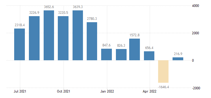 belgium balance of trade eurostat data