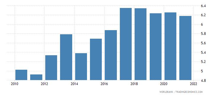 belgium bank capital to assets ratio percent wb data