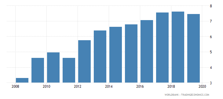 belgium bank capital to total assets percent wb data