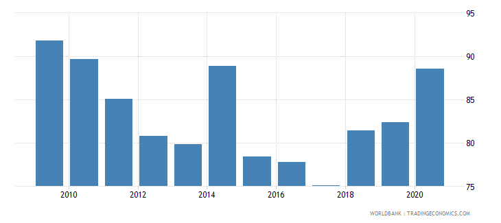 belgium bank concentration percent wb data