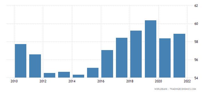 belgium bank credit to bank deposits percent wb data