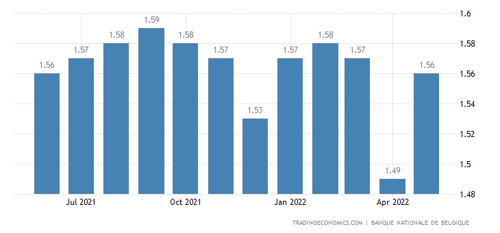 Belgium Bank Lending Rate