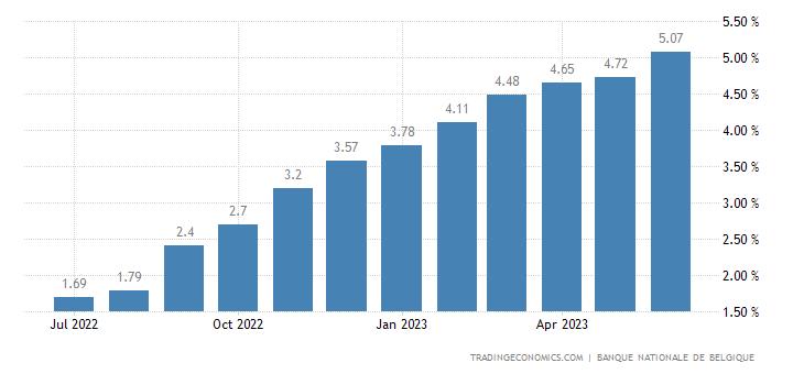 Belgium Bank Lending Rate