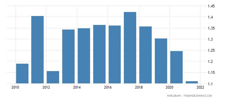 belgium bank net interest margin percent wb data