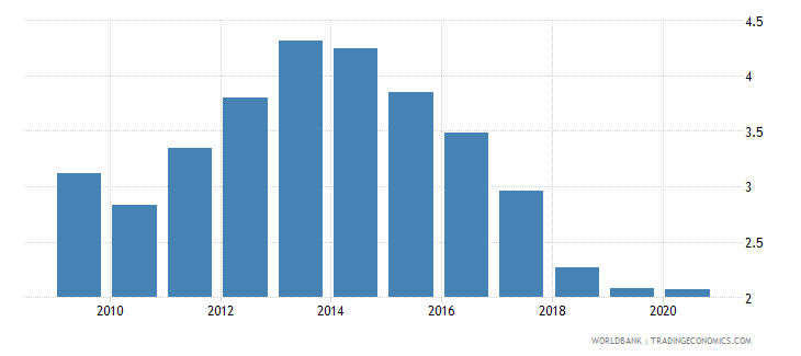 belgium bank nonperfoming loans to total gross loans percent wb data
