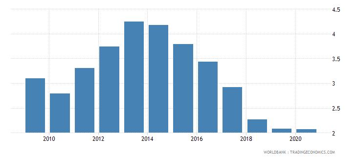 belgium bank nonperforming loans to gross loans percent wb data