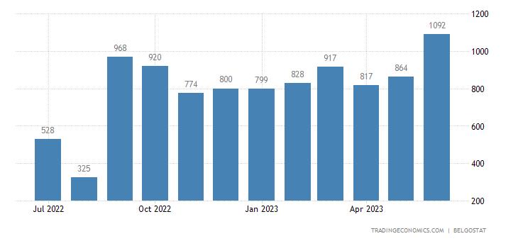 Belgium Bankruptcies