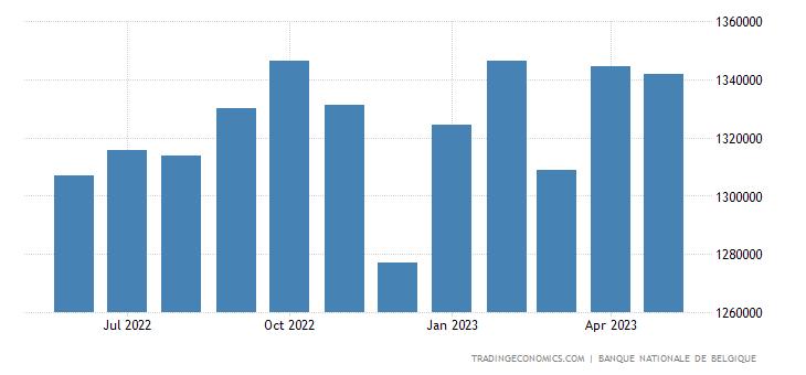 Belgium Banks Balance Sheet
