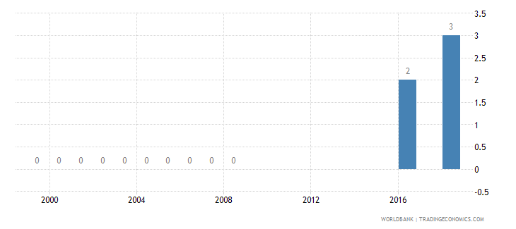 belgium battle related deaths number of people wb data