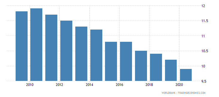 belgium birth rate crude per 1 000 people wb data