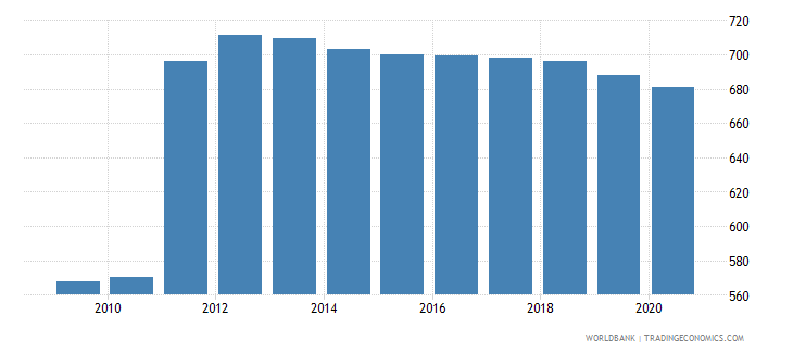 belgium borrowers from commercial banks per 1 000 adults wb data