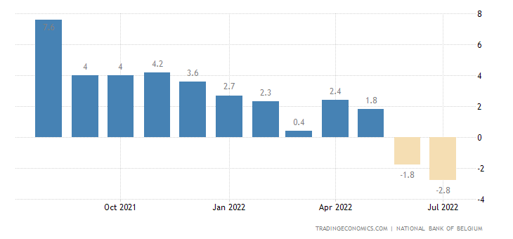 Belgium Business Confidence