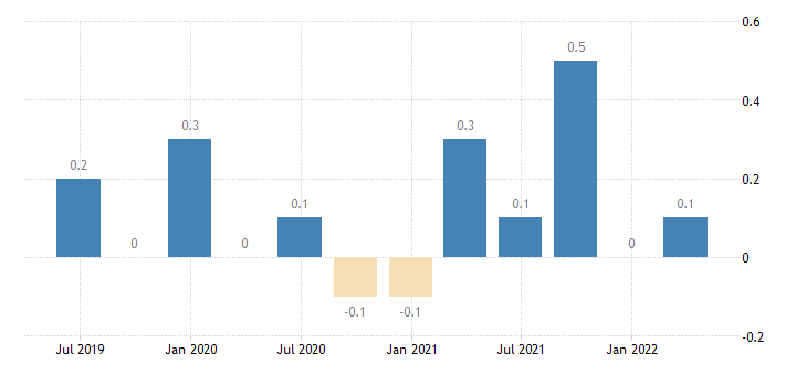 belgium capital account eurostat data