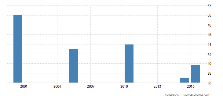 belgium cause of death by injury ages 15 34 female percent of relevant age group wb data