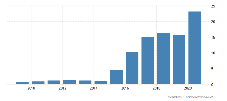 belgium central bank assets to gdp percent wb data