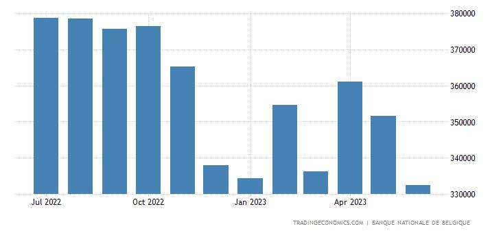 Belgium Central Bank Balance Sheet