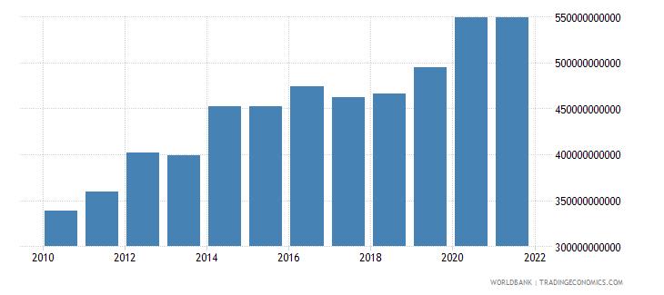 belgium central government debt total current lcu wb data