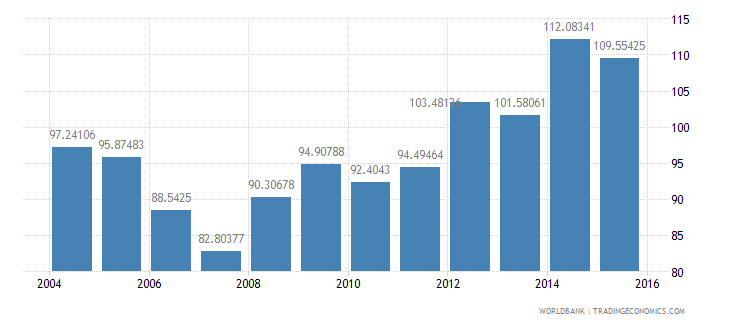 belgium central government debt total percent of gdp wb data