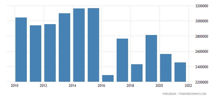 belgium cereal production metric tons wb data