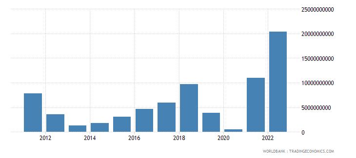 belgium changes in inventories us dollar wb data