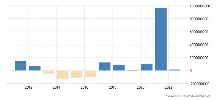belgium changes in net reserves bop us dollar wb data