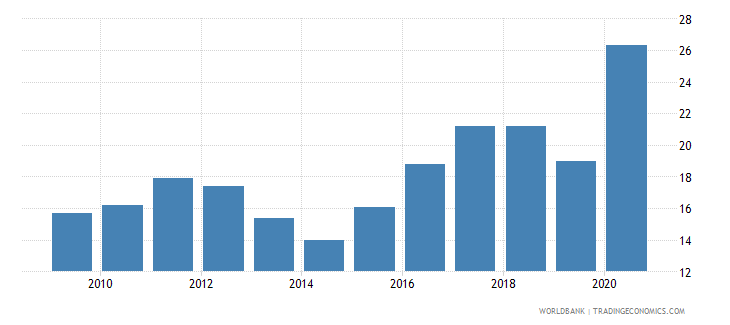 belgium claims on central government etc percent gdp wb data