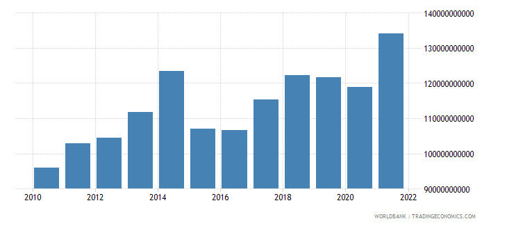 belgium commercial service exports us dollar wb data