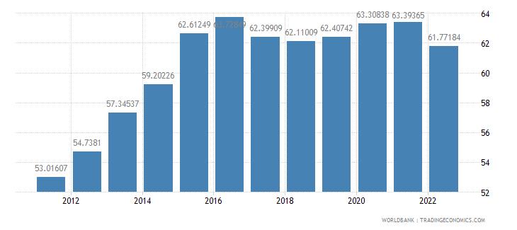 belgium communications computer etc percent of service exports bop wb data