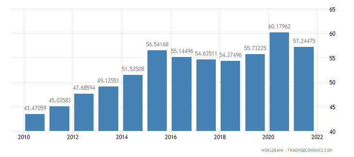 belgium communications computer etc percent of service imports bop wb data