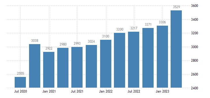 belgium compensation of employees construction eurostat data