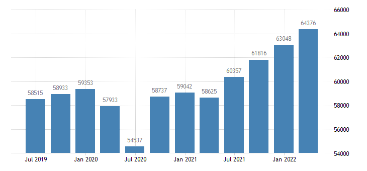 belgium compensation of employees eurostat data