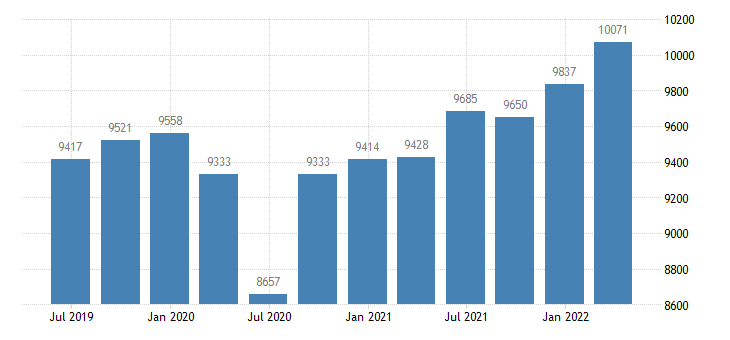belgium compensation of employees industry except construction eurostat data