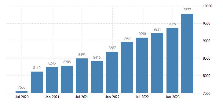 belgium compensation of employees manufacturing eurostat data