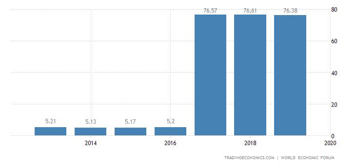 Belgium Competitiveness Index