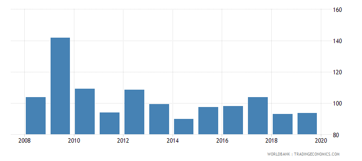 belgium consolidated foreign claims of bis reporting banks to gdp percent wb data