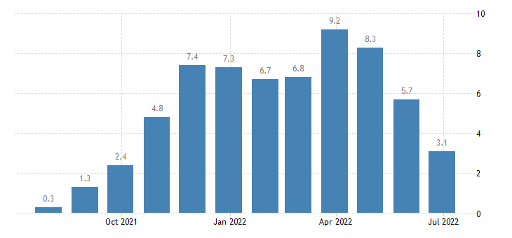 belgium construction confidence indicator eurostat data