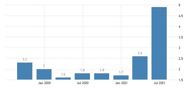 belgium construction cost of new residential buildings eurostat data