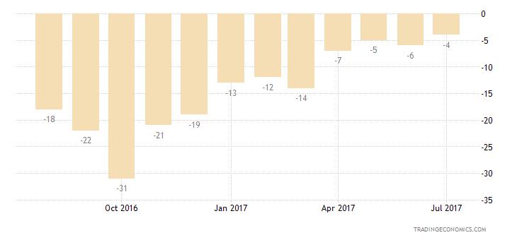 Belgium Consumer Confidence Current Conditions