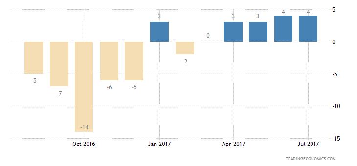 Belgium Consumer Confidence Economic Expectations