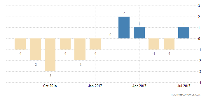 Belgium Consumer Confidence Financial Expectations