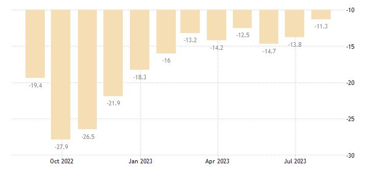 belgium consumer confidence indicator eurostat data