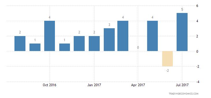 Belgium Consumer Confidence Savings Expectations