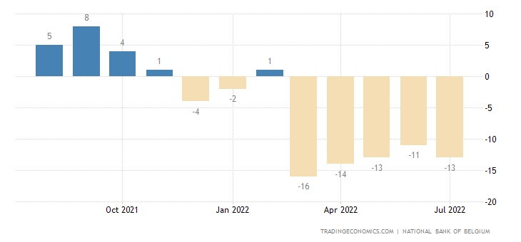 Belgium Consumer Confidence