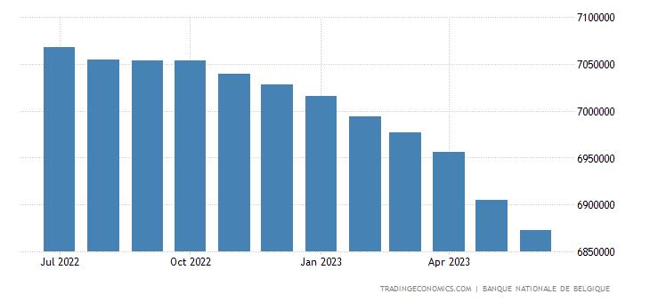 Belgium Consumer Credit