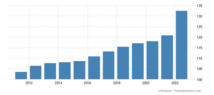 belgium consumer price index 2005  100 wb data