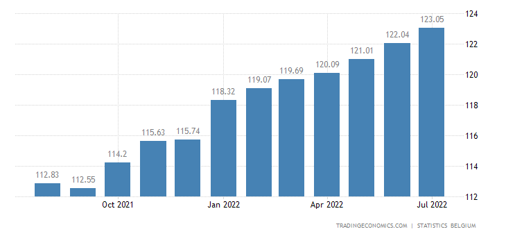 Belgium Consumer Price Index (CPI)