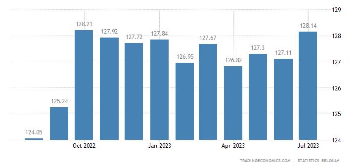 Belgium Consumer Price Index (CPI)