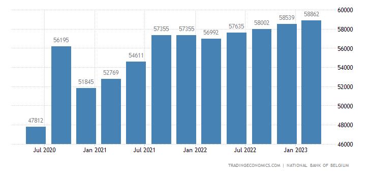 Belgium Consumer Spending